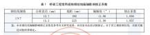 公路桥梁预应力钢jiao线局部释放法ce试xiancun应力