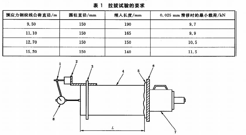 预应力钢绞线拉拔试验的要求