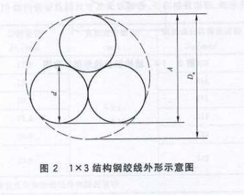 1*3结构钢绞线外形示意图