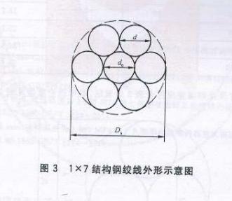 1*7结构钢绞线外形示意图