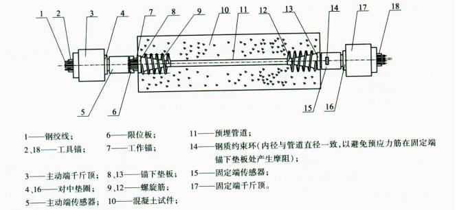 钢绞线某种配件