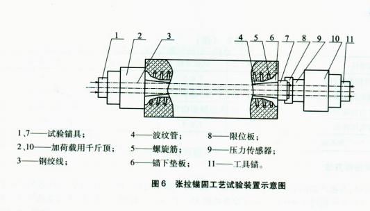 张拉锚固工艺试验装置示意图