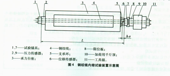 钢绞线内缩试验装置示意图