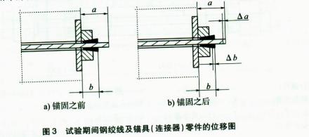 试验期间钢绞线及锚具(连接器)零件的位移图