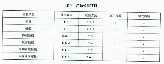 产品检验表