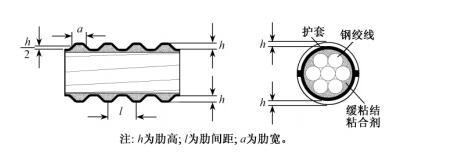 缓粘结预应力钢绞线构造