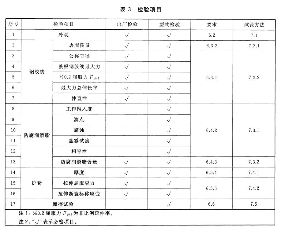 出厂检验和型式检验项目成符合表3
